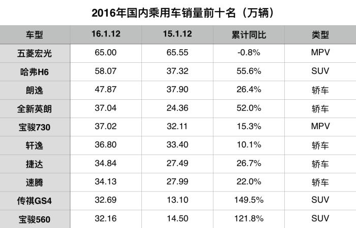 五菱宏光在中国车市卖的这么好,凭什么?