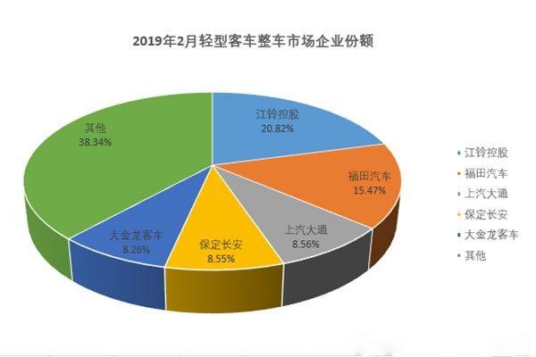 2月轻型客车市场:整车增幅转正增10% 底盘降34%