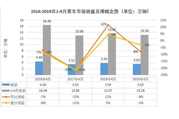 大客轻客转负 中客降幅扩大 4月客车市场同比负增长