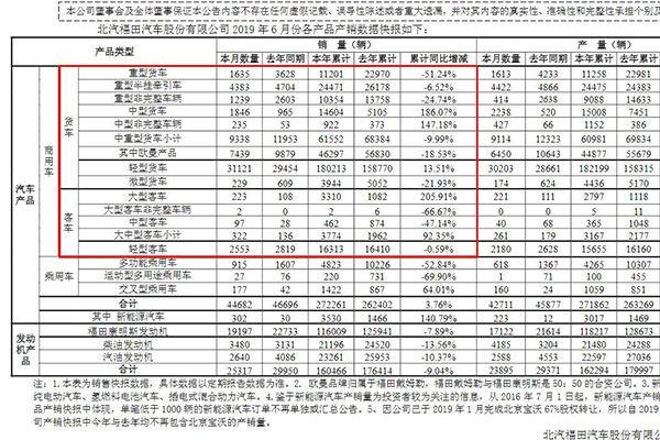 北汽福田汽车6月份产销数据快报 市场微增靠轻客拉动