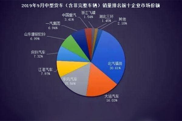 同比暴涨200%!福田汽车中卡1-9月销量超两万辆