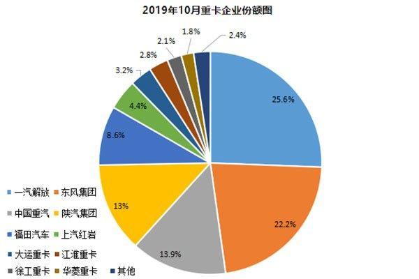前10月重卡市场销量排行榜 东风/解放销量破2万辆