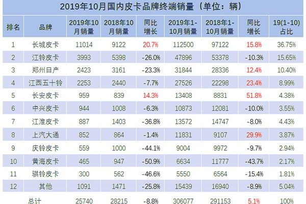 10月皮卡车市销量排行 北京市场销量累计同比增长452.8%居首位