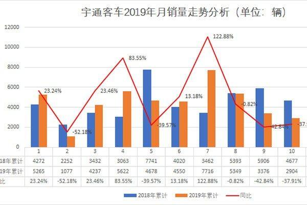 宇通客车前10月销量同比增长1.87% 整体销量下滑或成定局