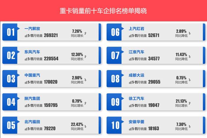 重卡11月销量增长13.8% 销量前十车企排名榜单揭晓