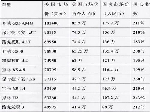 豪车国内外价格对比.jpg