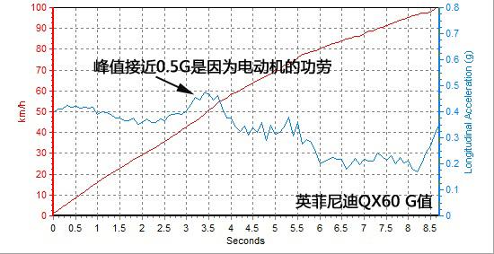 英菲尼迪-加速.jpg