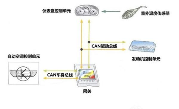 车载网络系统示例