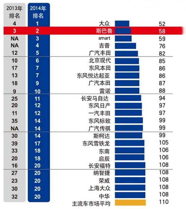 J.D.Power2014年中国新车质量研究报告
