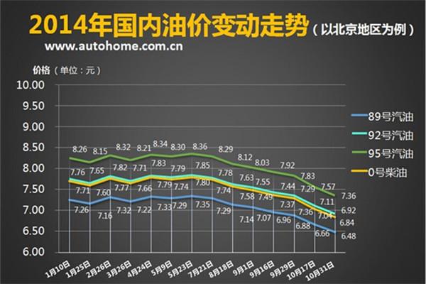 国内油价变动.jpg