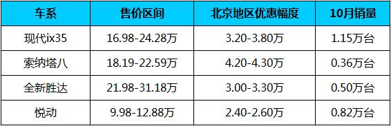 北京现代车型优惠.png