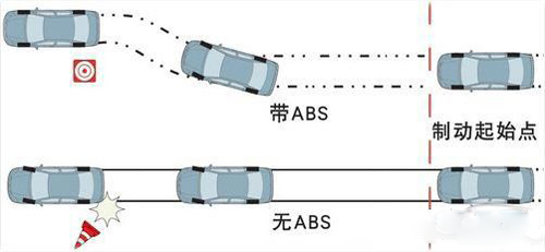 ABS功能