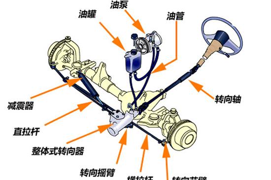 机械液压助力转向系统