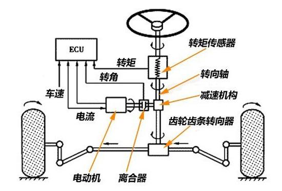 电动液压助力转向系统