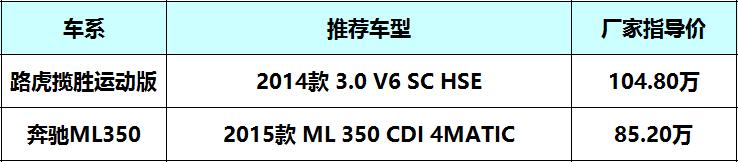 土豪与有钱人的区别 百万买揽胜or奔驰ML350?