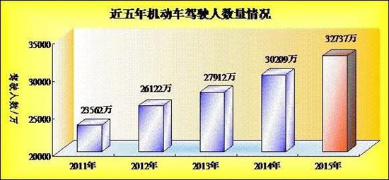 公安部: 中国女司机新增1323万