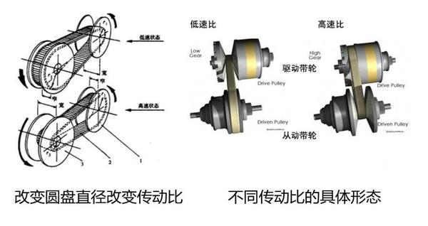 CVT变速箱只适用于小排量的发动机吗 为什么