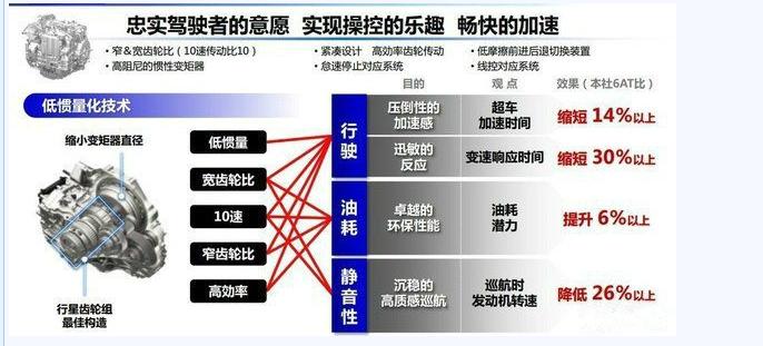 个人猜测zf这款用于横置发动机的9at变速箱饱受诟病,对于本田来说不图片
