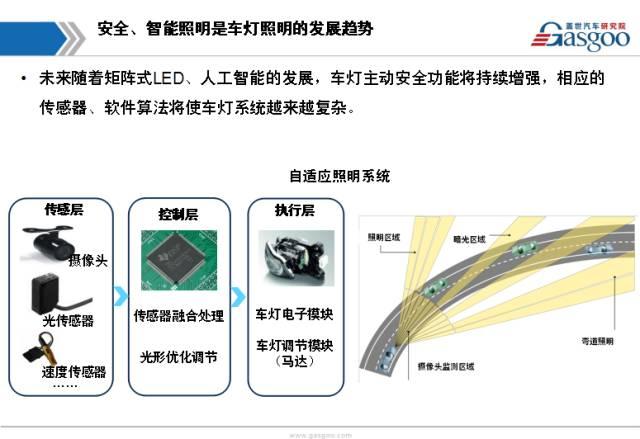 车界 24页PPT全面解读LED车灯产业链及市场应用