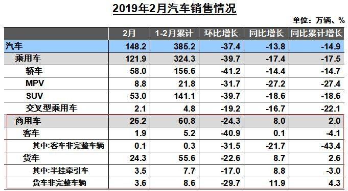 車市聚焦:2月福田中重卡同比增30%領銜 客車、輕卡增長明顯